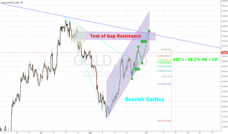 GOLD: Bearish Gartley pattern