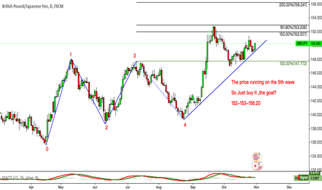 GBPJPY: GBBJPY The price running on the 5th wave  So Just buy It