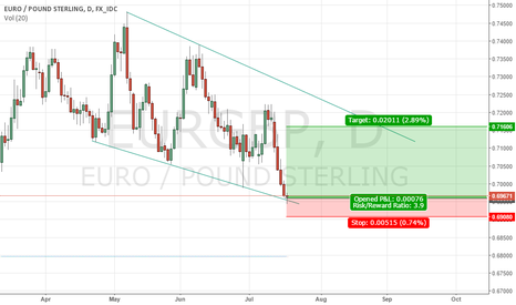 EURGBP: the price in below short channel