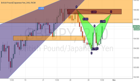 GBPJPY: Small bearish BAT not neglecting the big one