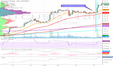 BTCUSD: Detailed comparison with May/June 2014