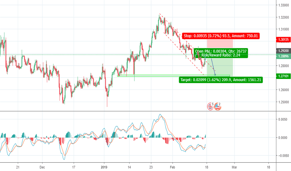 GBPUSD: Waiting for correction to complete
