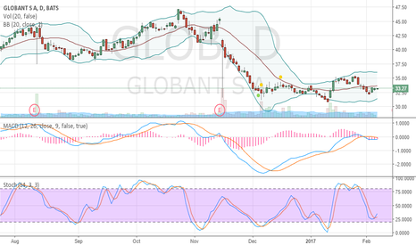 GLOB: oversold and crawling