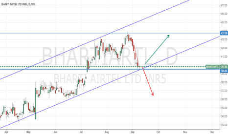 BHARTIARTL: BHARTIARTL is back from monthly resistance