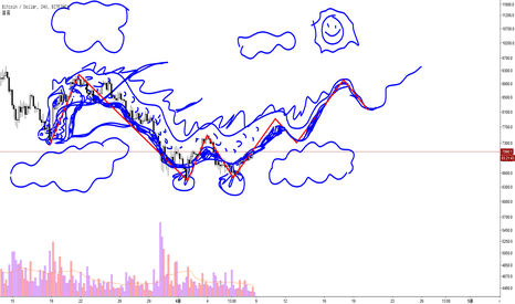 BTCUSD: 2018/04/08 BTC  Bullish dragon pattern