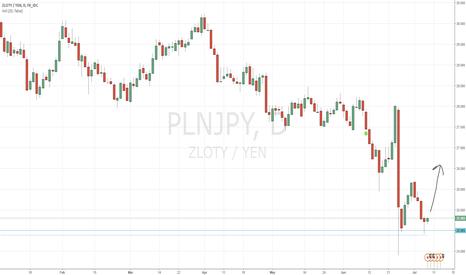 PLNJPY: Long PLN/JPY