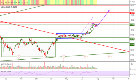 YHOO: YAHOO DAILY BULLISH VIEW