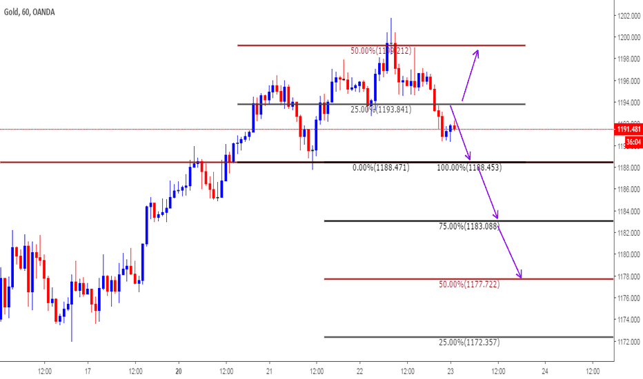 XAUUSD: Intra day Clone Levels for Aug 23rd 2018