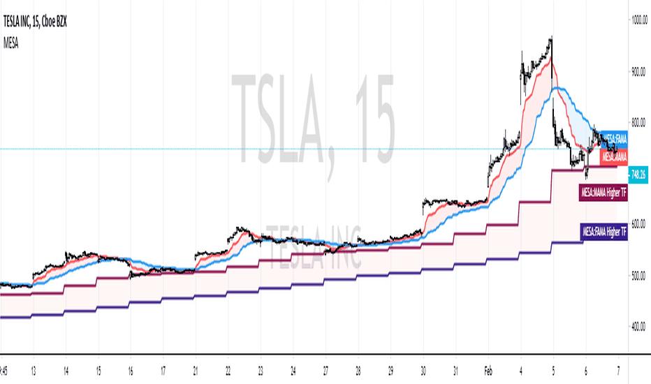 Mesa — Indicators and Signals — TradingView