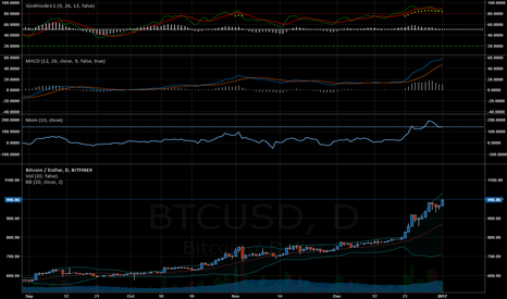 BTCUSD: Daily is flagging GM Last bump folks!