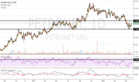 PETRONET: Petronet Buy