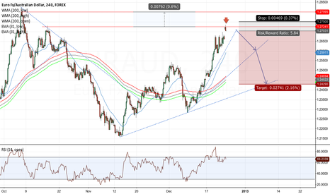 EURAUD: Short On Small Gap, Divs on RSI and O.B. 80% Sure