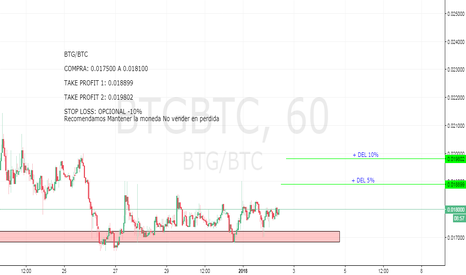 BTGBTC: BTG/BTC  Se muestra positivo para seguir subiendo