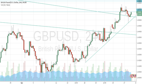 GBPUSD: Why it isn't moving ?