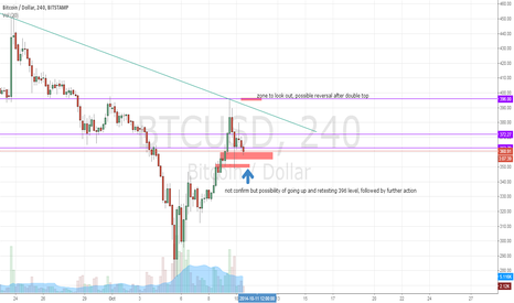 BTCUSD: BTCUSD possibility of going up and retesting 396 level