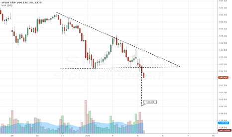 SPY: Triangle broken