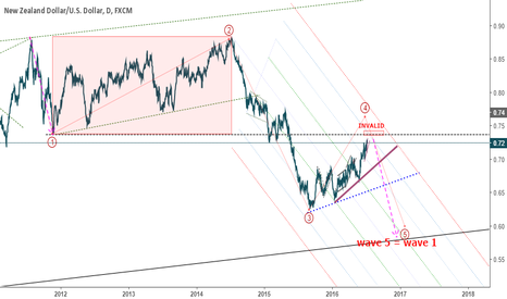 NZDUSD: NZDUSD: Good RR Short Opportunity