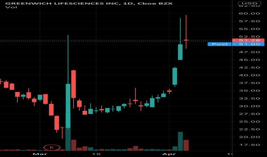GLSI Stock Price and Chart — NASDAQ:GLSI — TradingView
