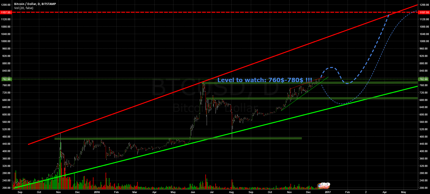 780$ = level to watch!