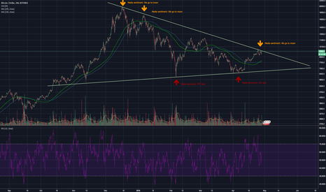 BTCUSD: A media Analysis on Bitcoin: should we be scared or greedy?