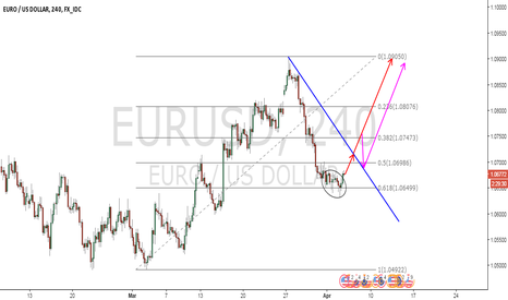 EURUSD: EURUSD at 61.8%
