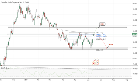CADJPY: CADJPY - June/July - Technical Analysis