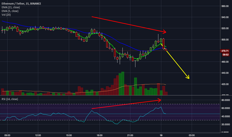 ETHUSDT: More down incoming