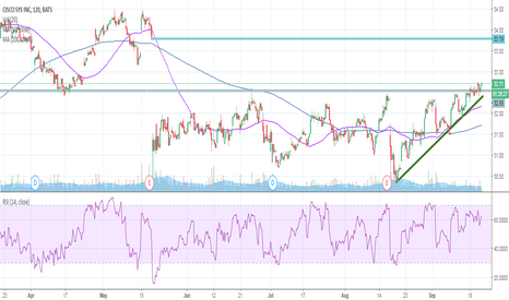 CSCO: CSCO appears to be breaking out of an ascending triangle base