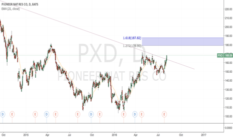 PXD: PXD