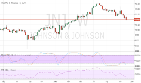 JNJ: Johnson&Johnson seen lower in the coming weeks