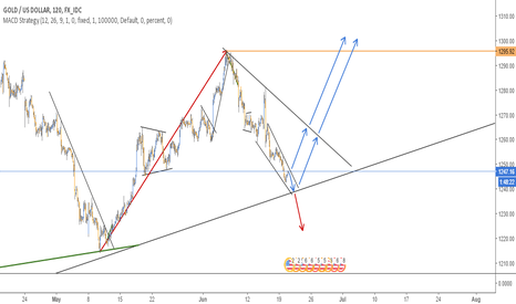XAUUSD: LONG SET UP IN GOLD - 4H CHART