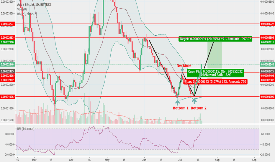 ADABTC: ADA/BTC Double Bottom Breakout