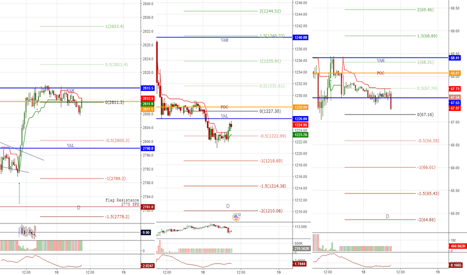 SPX500: levels for 2018/07/18