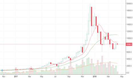 BTCUSD: Weekly review of 10 major cryptocurrencies 09.04.18 - 15.04.18