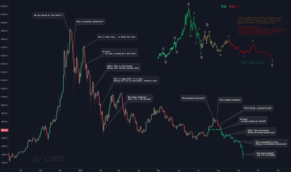 BTCUSD: Bitcoin bearish market