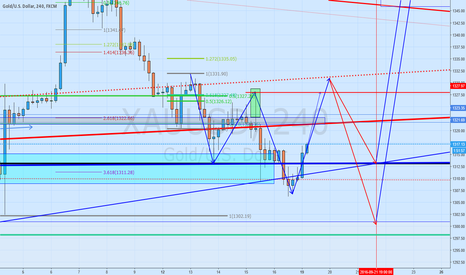 XAUUSD: forms Gold an Inverse HS ???