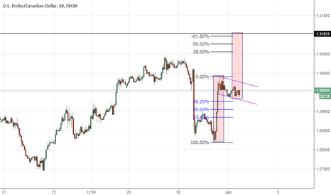 USDCAD: USD/CAD flag pattern; fundamental breakout expected