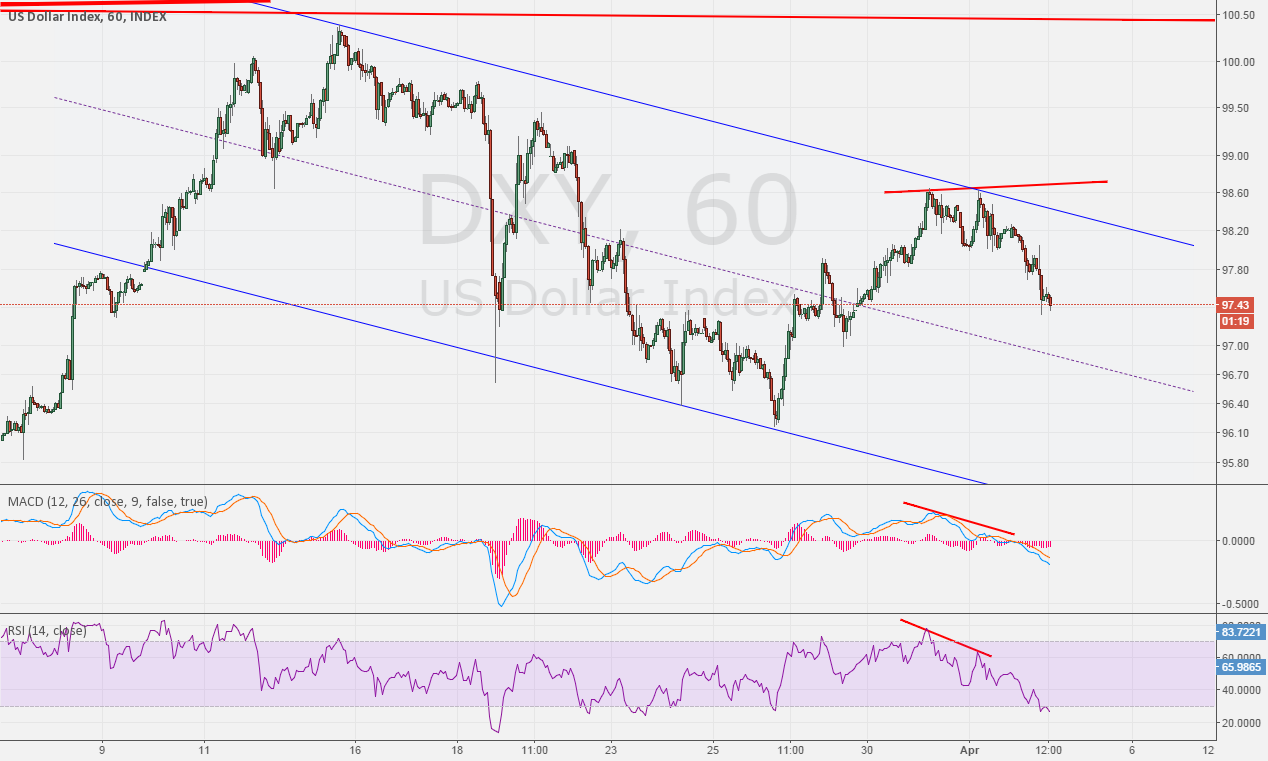 1H for DXY divergence