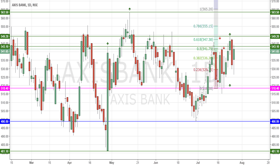 AXISBANK: #AXISBANK IS IT READY TO GIVE BRAEKOUT?