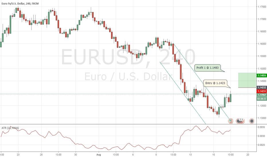 EURUSD: EUR/USD new long order 4H