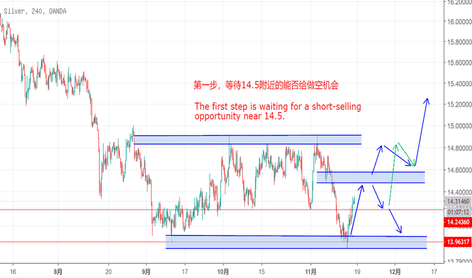 XAGUSD: The first step is waiting for a short-selling opportunity