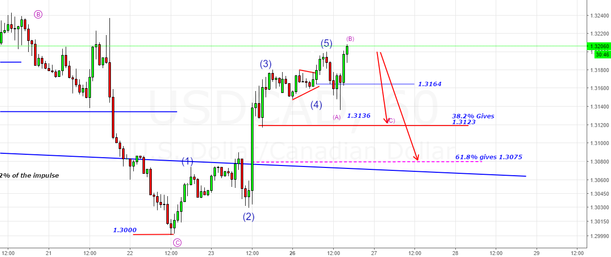 USDCAD- A Possible Irregular Flat A-B-C