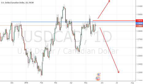 USDCAD: USDCAD - pivotal point