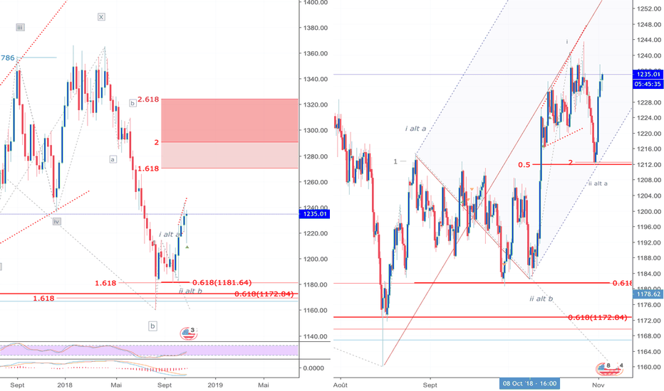 XAUUSD: Up, up, up avant NFP