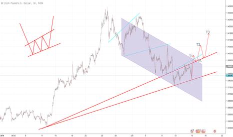 GBPUSD: 英镑经过旗型整理后,将会呈现复制走势,中线看多