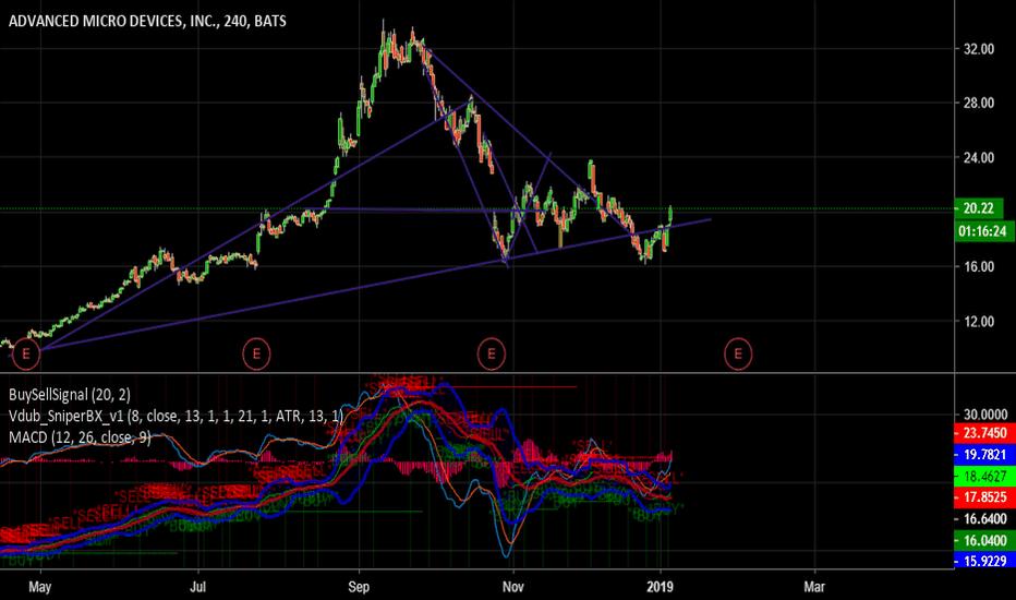 AMD: Short AMD break out, target 18