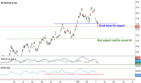 RIO: Rio Tinto Limited $73.8 Break below the support (Test)