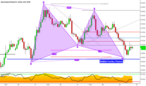 NZDUSD: NZDUSD: Bullish Gartley with TCT Outlook