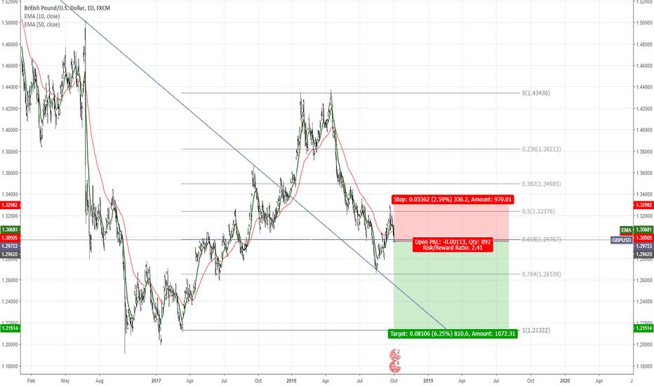 GBPUSD: GBPUSD short on a long term