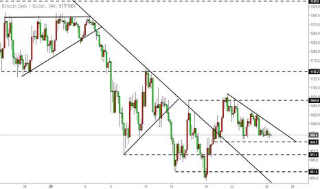 BCHUSD: 比特币现金BCH-今日震荡,明后日上破?